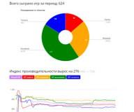 Обновленная статистика и ИП на Викиуме