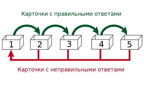 описание системы Лейтнера