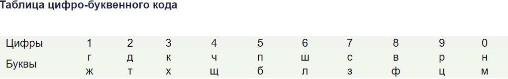 таблица цифро-буквенного кода